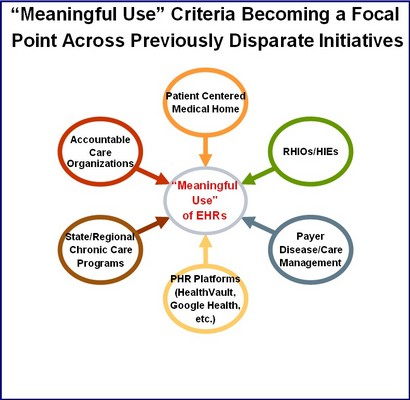 """""""Meaningful Use"""" Criteria as a Unifying Force"""